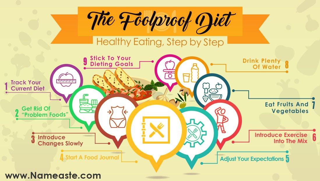 Foolproof Diet